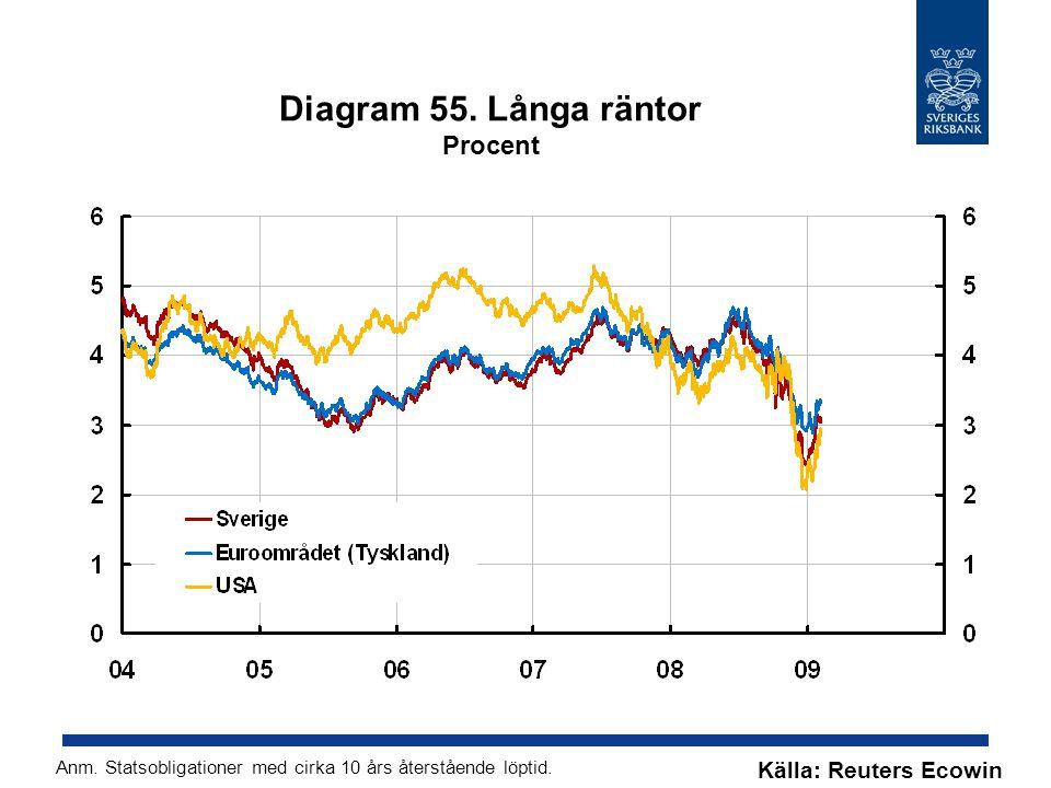 Diagram 55. Långa räntor Procent Källa: Reuters Ecowin Anm.