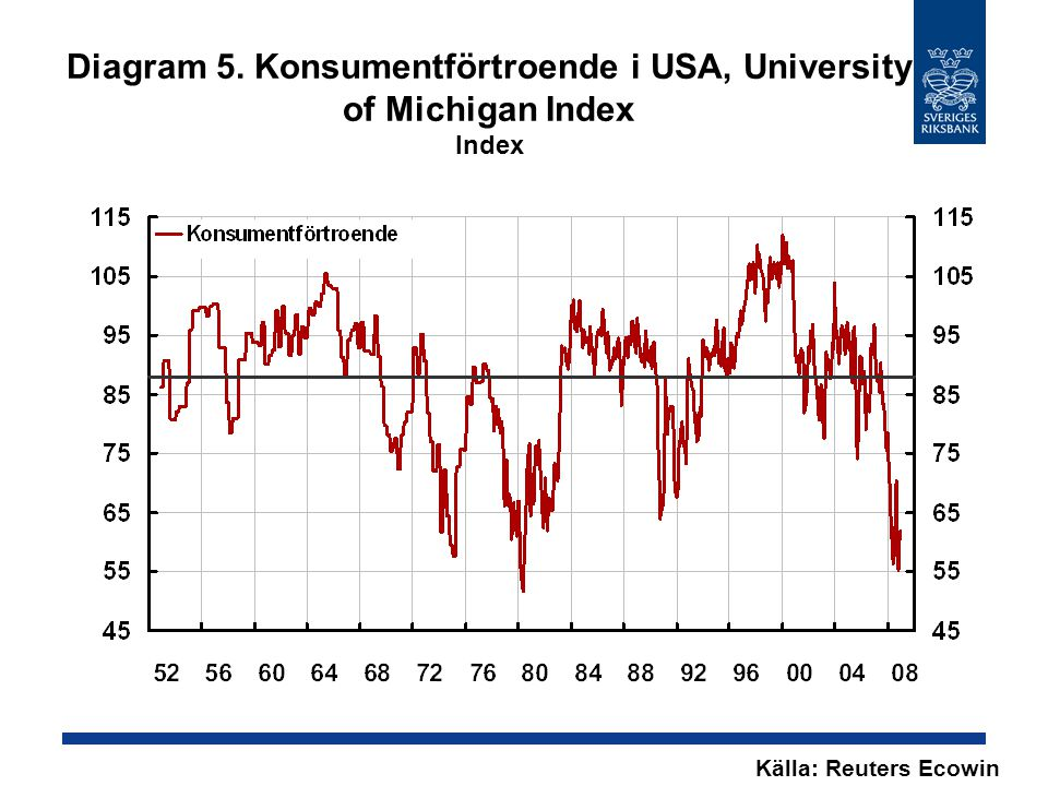 Diagram 5. Konsumentförtroende i USA, University of Michigan Index Index Källa: Reuters Ecowin