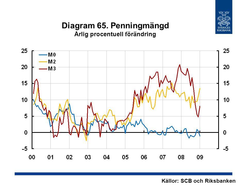 Diagram 65. Penningmängd Årlig procentuell förändring Källor: SCB och Riksbanken