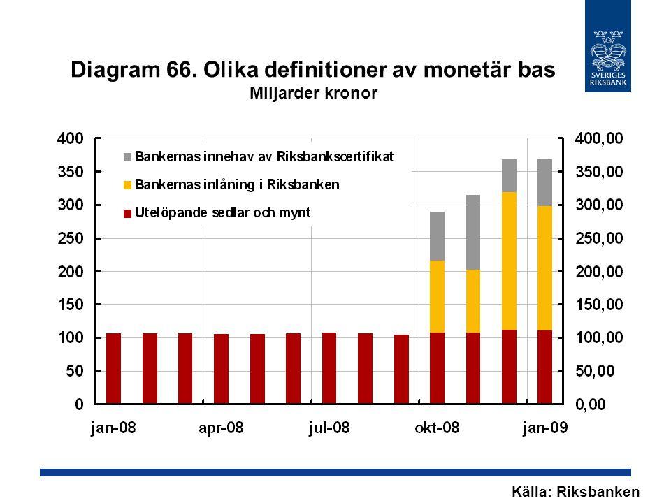 Diagram 66. Olika definitioner av monetär bas Miljarder kronor Källa: Riksbanken
