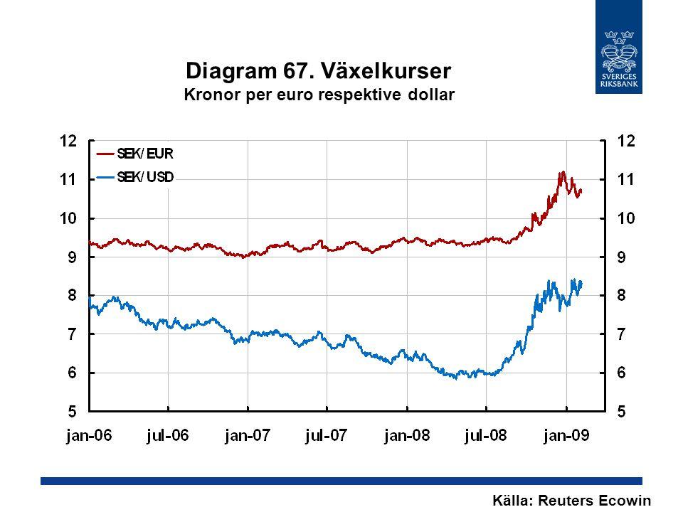 Diagram 67. Växelkurser Kronor per euro respektive dollar Källa: Reuters Ecowin