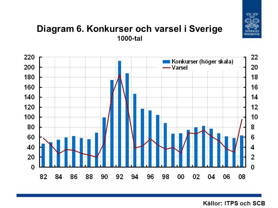 Diagram 6. Konkurser och varsel i Sverige 1000-tal Källor: ITPS och SCB