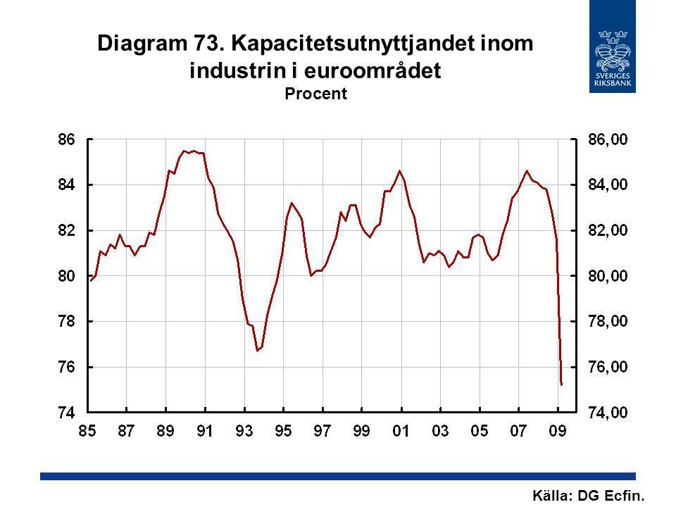 Diagram 73. Kapacitetsutnyttjandet inom industrin i euroområdet Procent Källa: DG Ecfin.