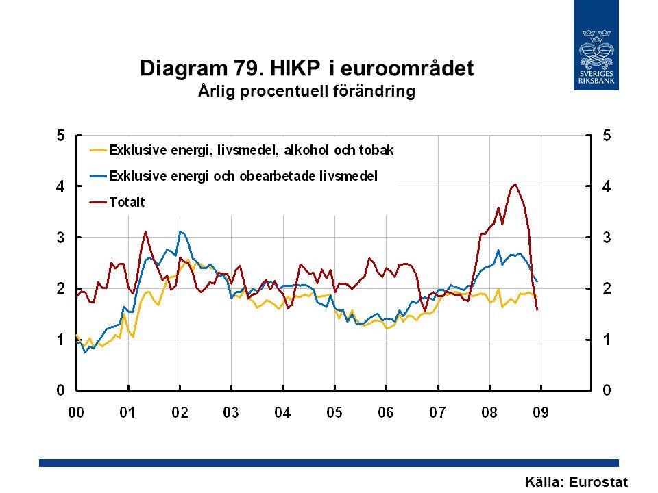Diagram 79. HIKP i euroområdet Årlig procentuell förändring Källa: Eurostat