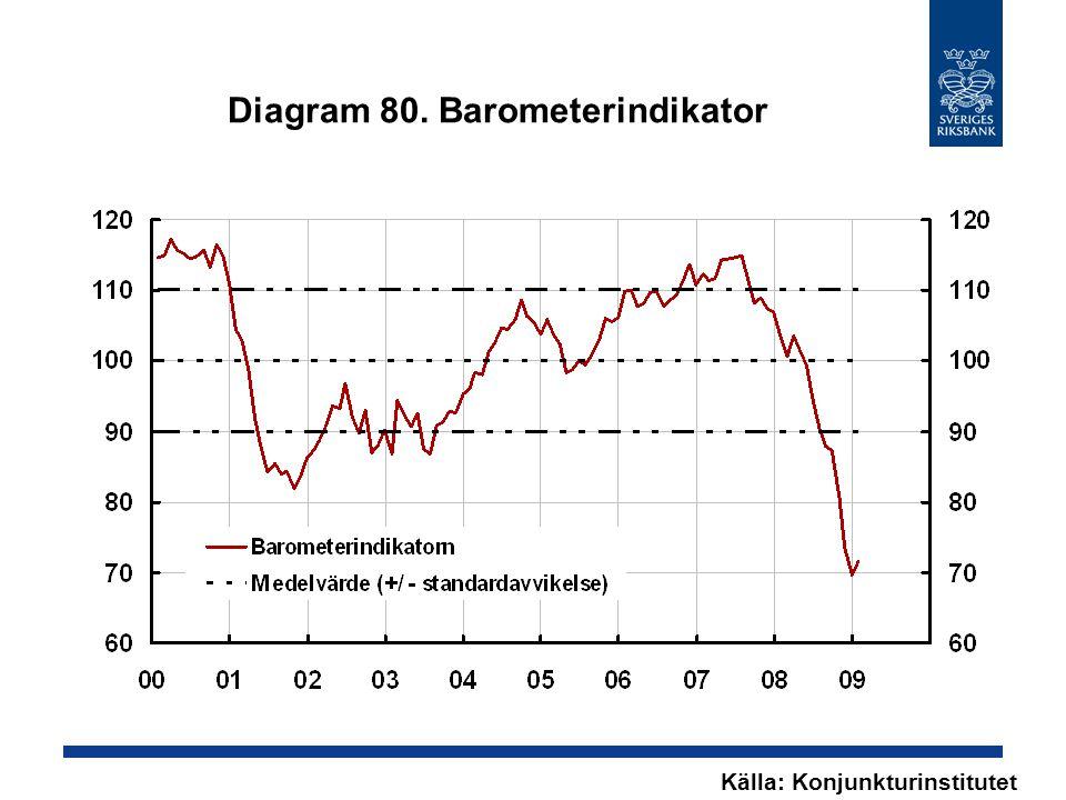 Diagram 80. Barometerindikator Källa: Konjunkturinstitutet