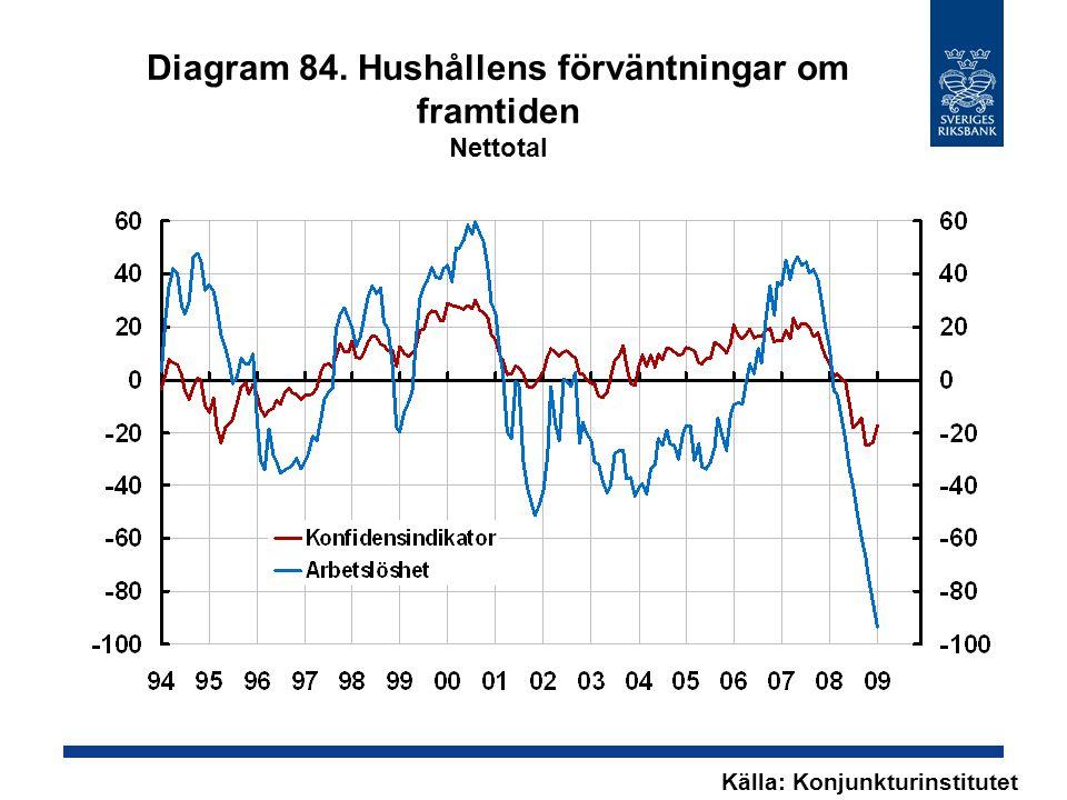 Diagram 84. Hushållens förväntningar om framtiden Nettotal Källa: Konjunkturinstitutet