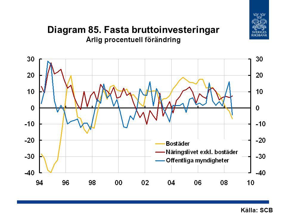 Diagram 85. Fasta bruttoinvesteringar Årlig procentuell förändring Källa: SCB