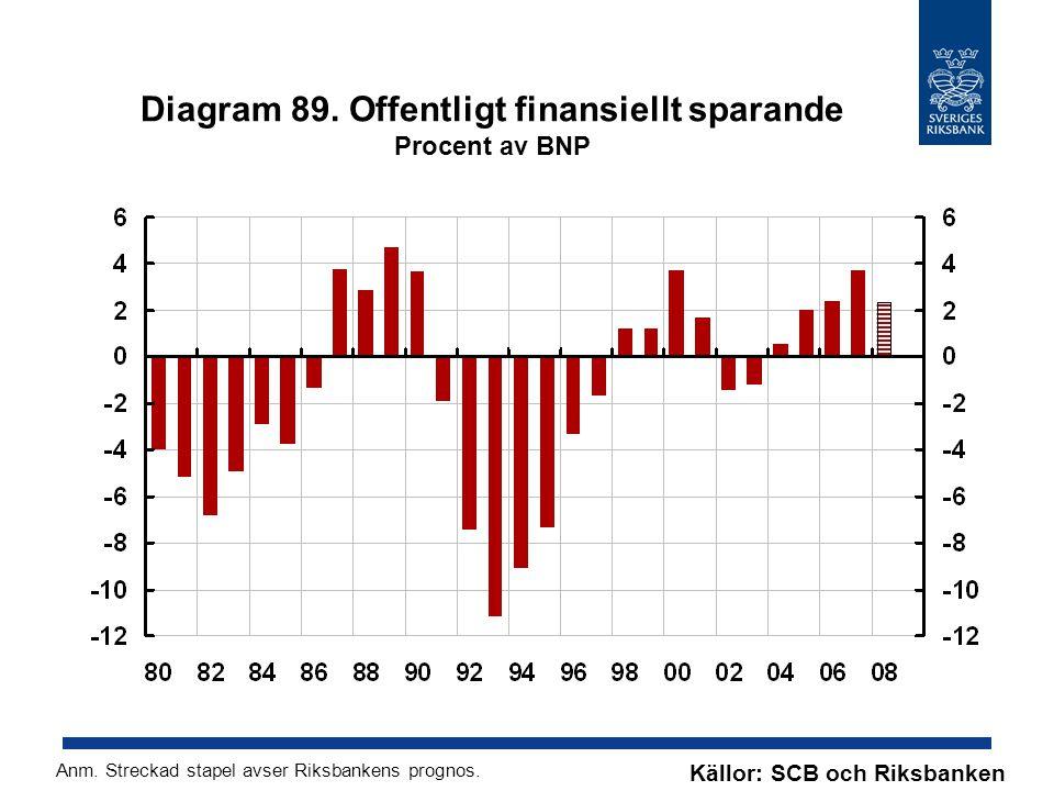 Diagram 89. Offentligt finansiellt sparande Procent av BNP Källor: SCB och Riksbanken Anm.