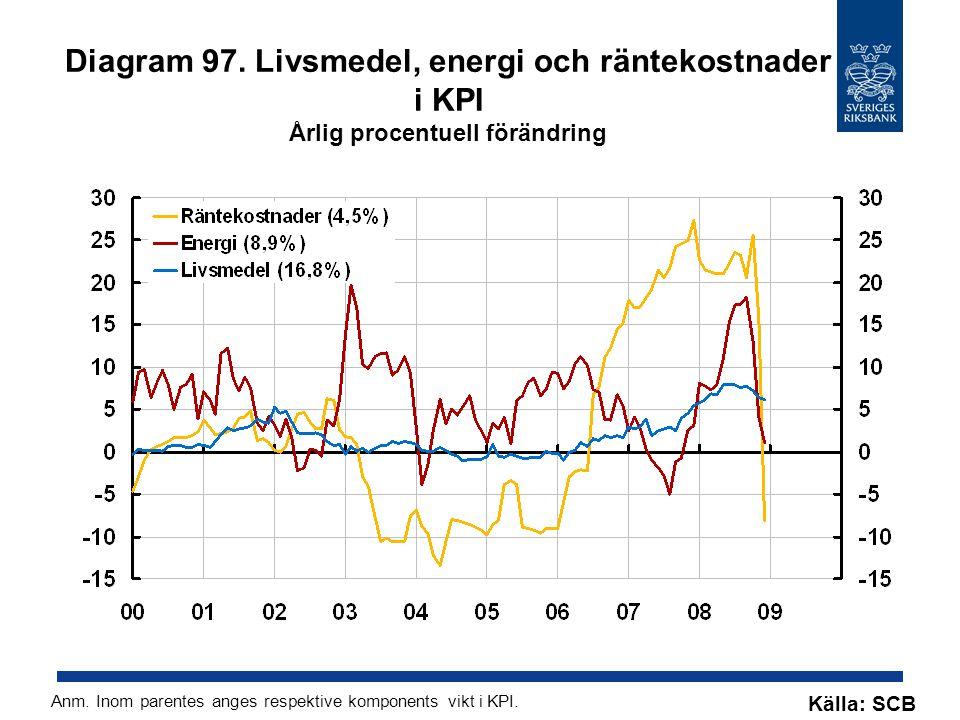 Diagram 97. Livsmedel, energi och räntekostnader i KPI Årlig procentuell förändring Källa: SCB Anm.