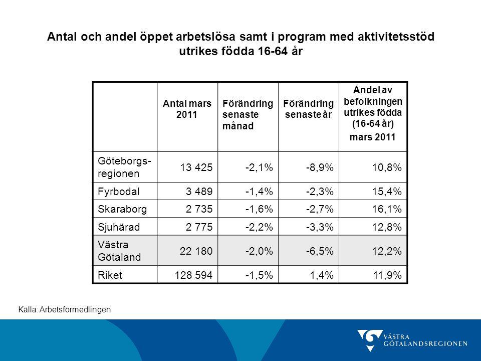 Antal och andel öppet arbetslösa samt i program med aktivitetsstöd utrikes födda 16-64 år Källa: Arbetsförmedlingen Antal mars 2011 Förändring senaste månad Förändring senaste år Andel av befolkningen utrikes födda (16-64 år) mars 2011 Göteborgs- regionen 13 425-2,1%-8,9%10,8% Fyrbodal3 489-1,4%-2,3%15,4% Skaraborg2 735-1,6%-2,7%16,1% Sjuhärad2 775-2,2%-3,3%12,8% Västra Götaland 22 180-2,0%-6,5%12,2% Riket128 594-1,5%1,4%11,9%