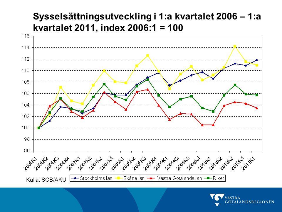 Sysselsättningsutveckling i 1:a kvartalet 2006 – 1:a kvartalet 2011, index 2006:1 = 100 Källa: SCB/AKU