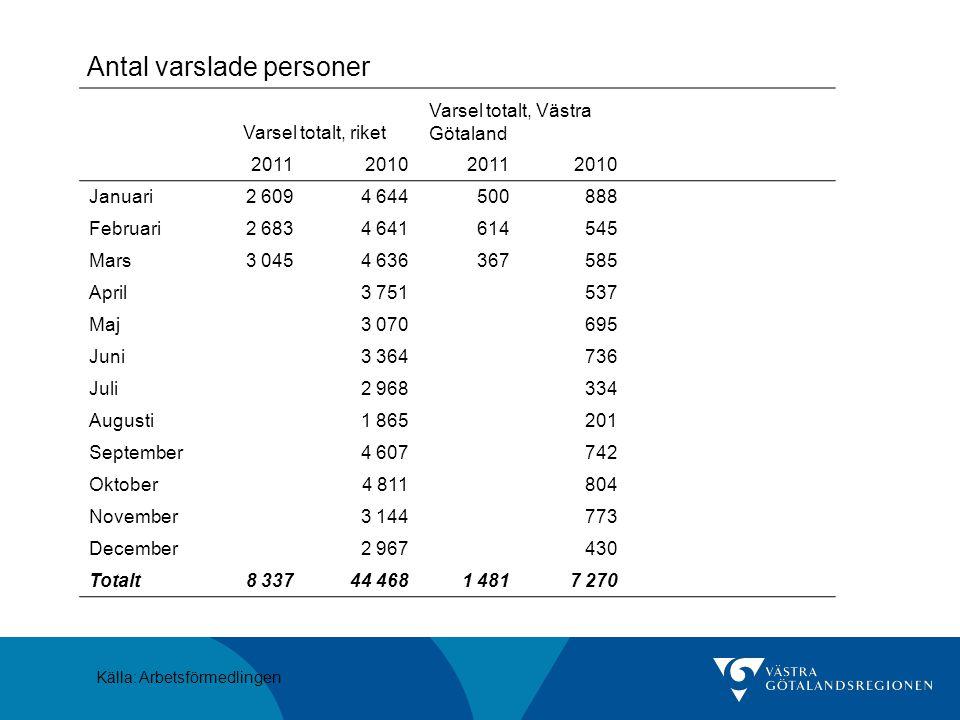 Nyanmälda lediga platser, Västra Götaland Källa: Arbetsförmedlingen 2007 2008 2009 2010 2011