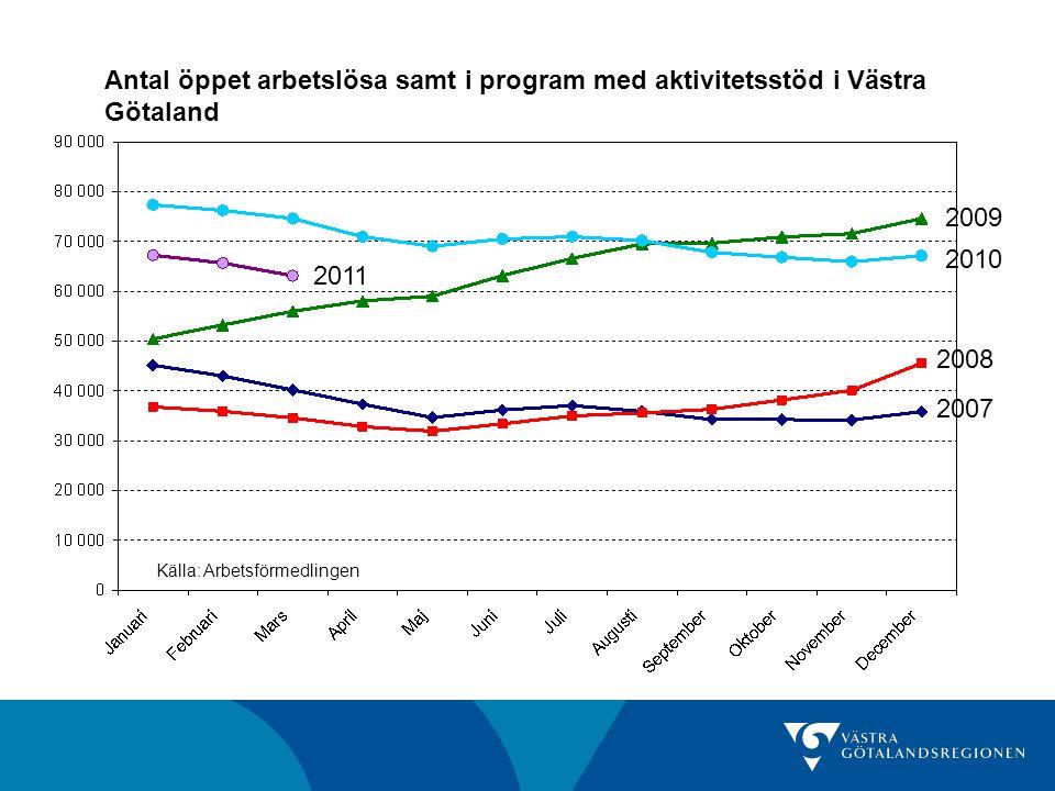 Antal och andel öppet arbetslösa samt i program med aktivitetsstöd Antal mars 2011 Förändring senaste månad Förändring senaste år Andel av befolkningen (16-64 år) mars 2011 Göteborgs- regionen 34 122-4,3%-16,1%5,6% Fyrbodal12 258-3,7%-12,5%7,7% Skaraborg11 011-3,4%-15,6%6,9% Sjuhärad7 446-4,0%-16,9%5,7% Västra Götaland 63 109-3,9%-15,4%6,2% Riket387 557-3,2%-9,7%6,5% Källa: Arbetsförmedlingen