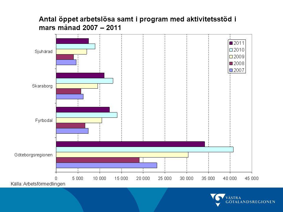 Antal öppet arbetslösa samt i program med aktivitetsstöd i mars månad 2007 – 2011 Källa: Arbetsförmedlingen