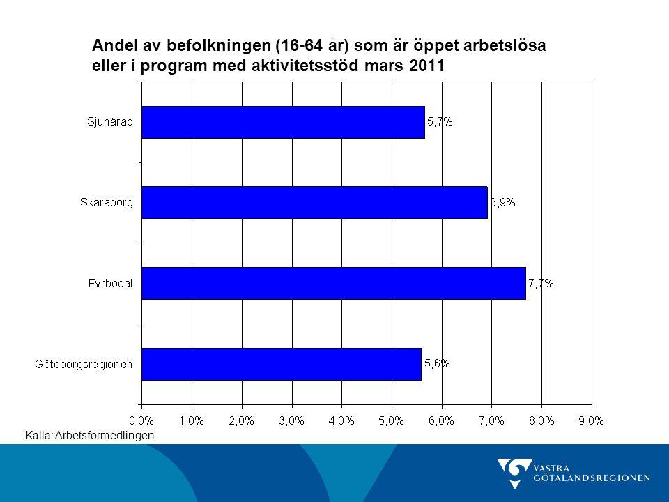 Sysselsättningsgrad 15-74 år, 1:a kvartalet 2010 och 2011, procent Källa: SCB/AKU