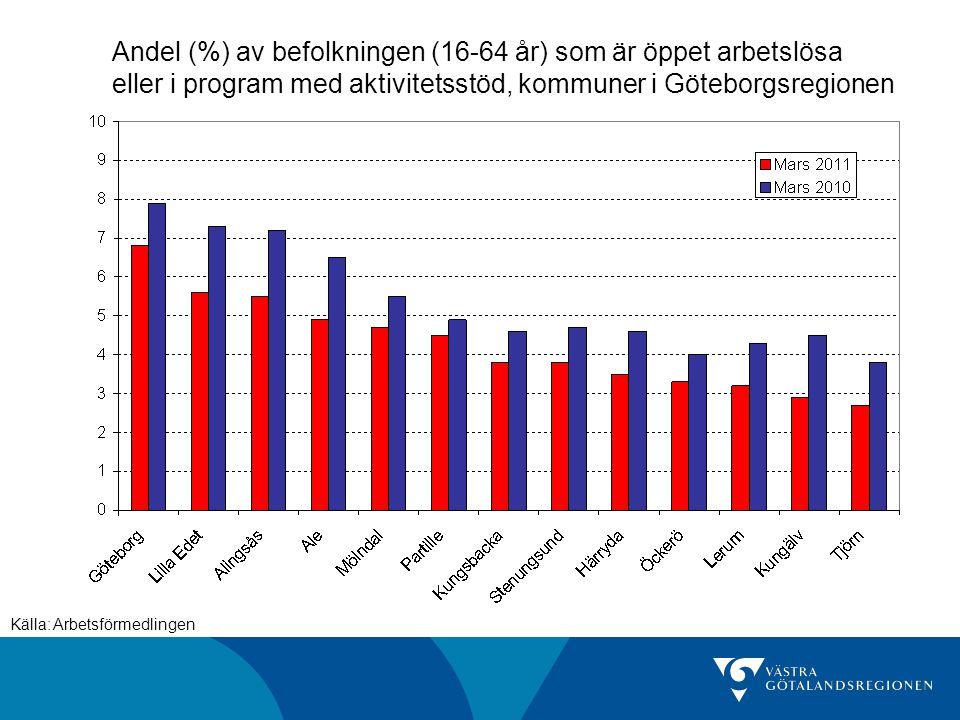 Andel (%) av befolkningen (16-64 år) som är öppet arbetslösa eller i program med aktivitetsstöd, kommuner i Sjuhärad Källa: Arbetsförmedlingen