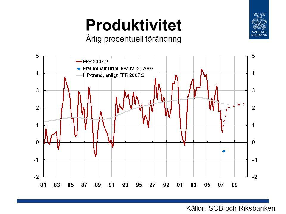Produktivitet Årlig procentuell förändring Källor: SCB och Riksbanken