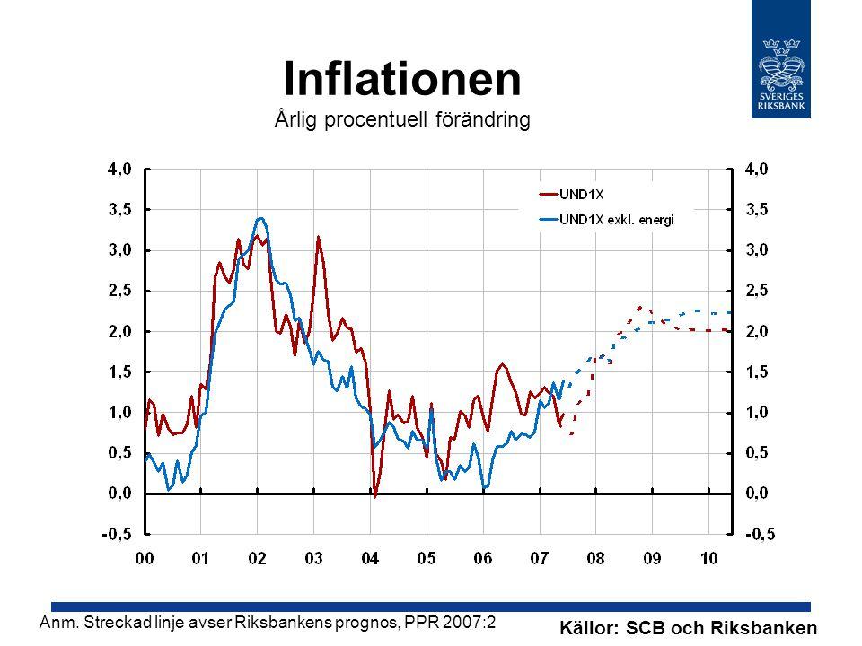 Inflationen Årlig procentuell förändring Källor: SCB och Riksbanken Anm.