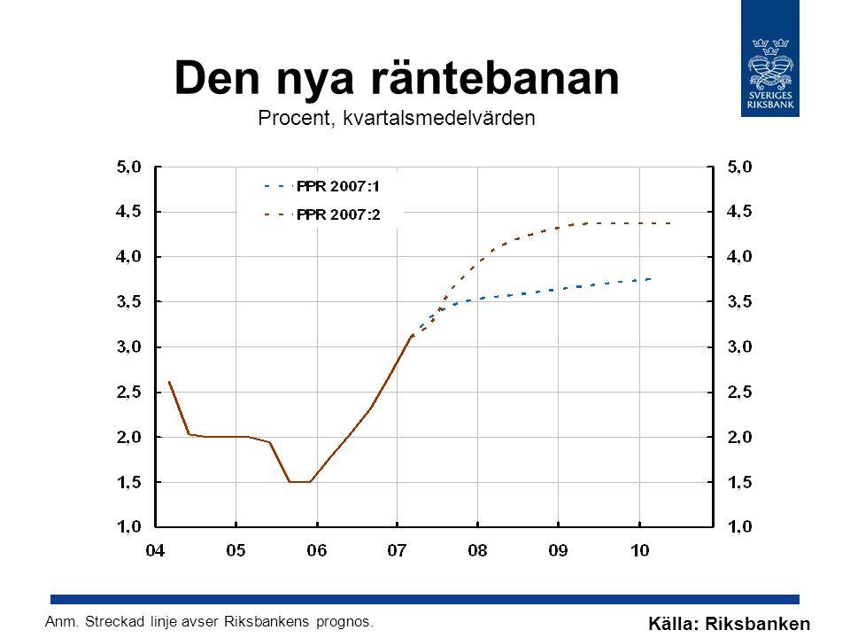 Den nya räntebanan Procent, kvartalsmedelvärden Källa: Riksbanken Anm.