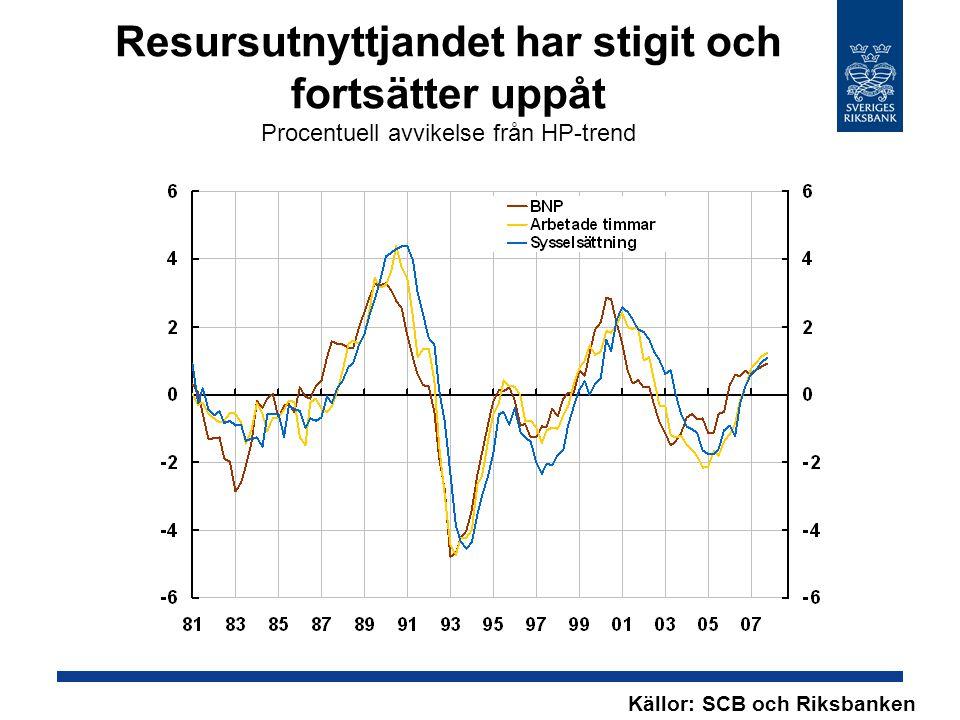 Resursutnyttjandet har stigit och fortsätter uppåt Procentuell avvikelse från HP-trend Källor: SCB och Riksbanken