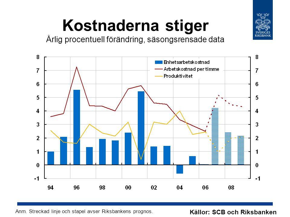 Kostnaderna stiger Årlig procentuell förändring, säsongsrensade data Källor: SCB och Riksbanken Anm.