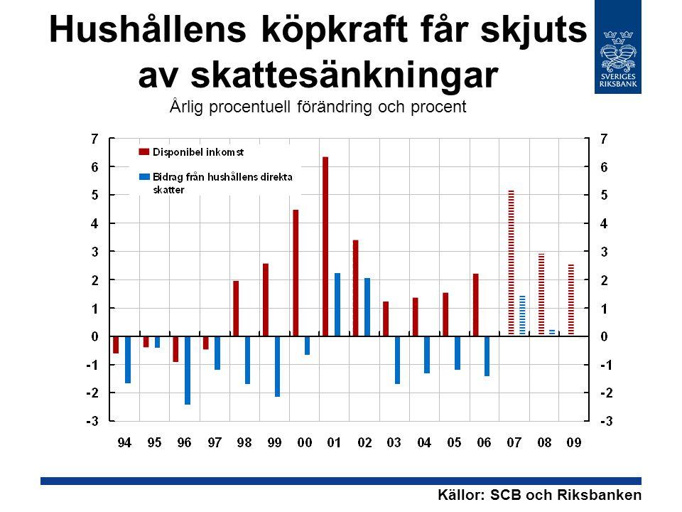 Arbetsmarknaden har stramats åt Tusentals personer och andel av arbetskraften Källor: SCB och Riksbanken