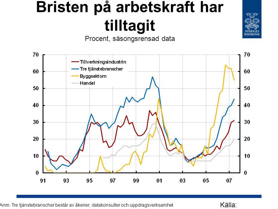 Bristen på arbetskraft har tilltagit Procent, säsongsrensad data Källa: Konjunkturinstitutet Anm.