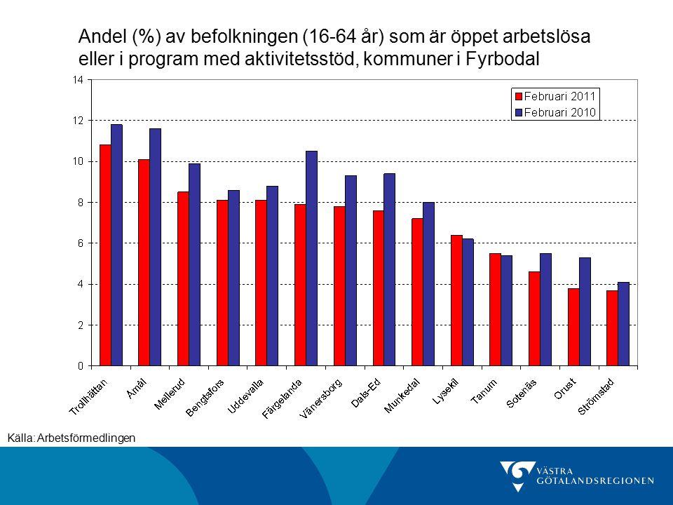 Andel (%) av befolkningen (16-64 år) som är öppet arbetslösa eller i program med aktivitetsstöd, kommuner i Fyrbodal Källa: Arbetsförmedlingen