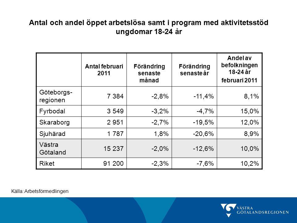 Antal och andel öppet arbetslösa samt i program med aktivitetsstöd ungdomar 18-24 år Antal februari 2011 Förändring senaste månad Förändring senaste år Andel av befolkningen 18-24 år februari 2011 Göteborgs- regionen 7 384-2,8%-11,4%8,1% Fyrbodal3 549-3,2%-4,7%15,0% Skaraborg2 951-2,7%-19,5%12,0% Sjuhärad 1 7871,8%-20,6%8,9% Västra Götaland 15 237-2,0%-12,6%10,0% Riket91 200-2,3%-7,6%10,2% Källa: Arbetsförmedlingen