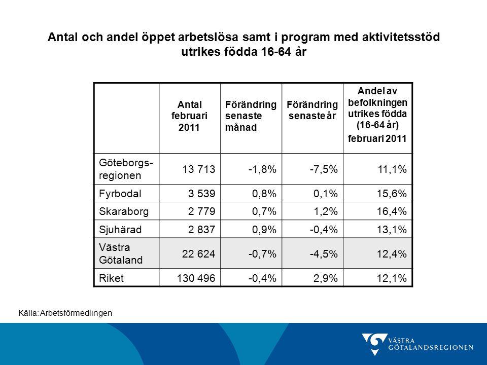 Antal och andel öppet arbetslösa samt i program med aktivitetsstöd utrikes födda 16-64 år Källa: Arbetsförmedlingen Antal februari 2011 Förändring senaste månad Förändring senaste år Andel av befolkningen utrikes födda (16-64 år) februari 2011 Göteborgs- regionen 13 713-1,8%-7,5%11,1% Fyrbodal3 5390,8%0,1%15,6% Skaraborg2 7790,7%1,2%16,4% Sjuhärad2 8370,9%-0,4%13,1% Västra Götaland 22 624-0,7%-4,5%12,4% Riket130 496-0,4%2,9%12,1%