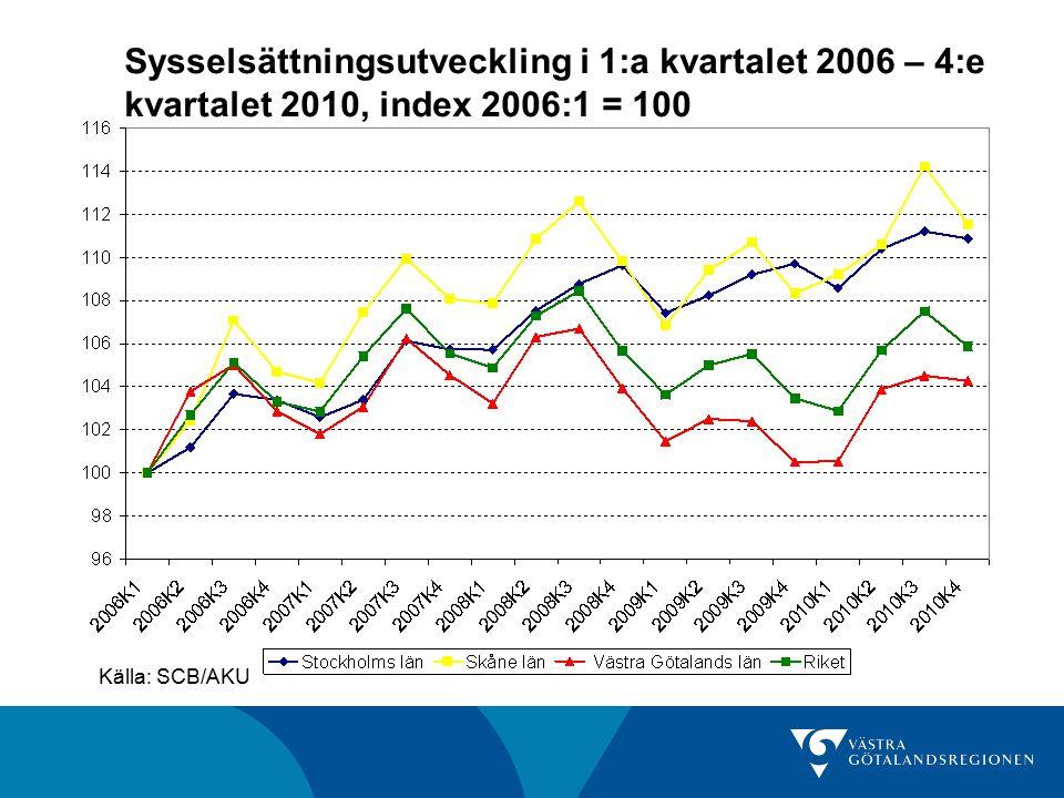 Sysselsättningsutveckling i 1:a kvartalet 2006 – 4:e kvartalet 2010, index 2006:1 = 100 Källa: SCB/AKU
