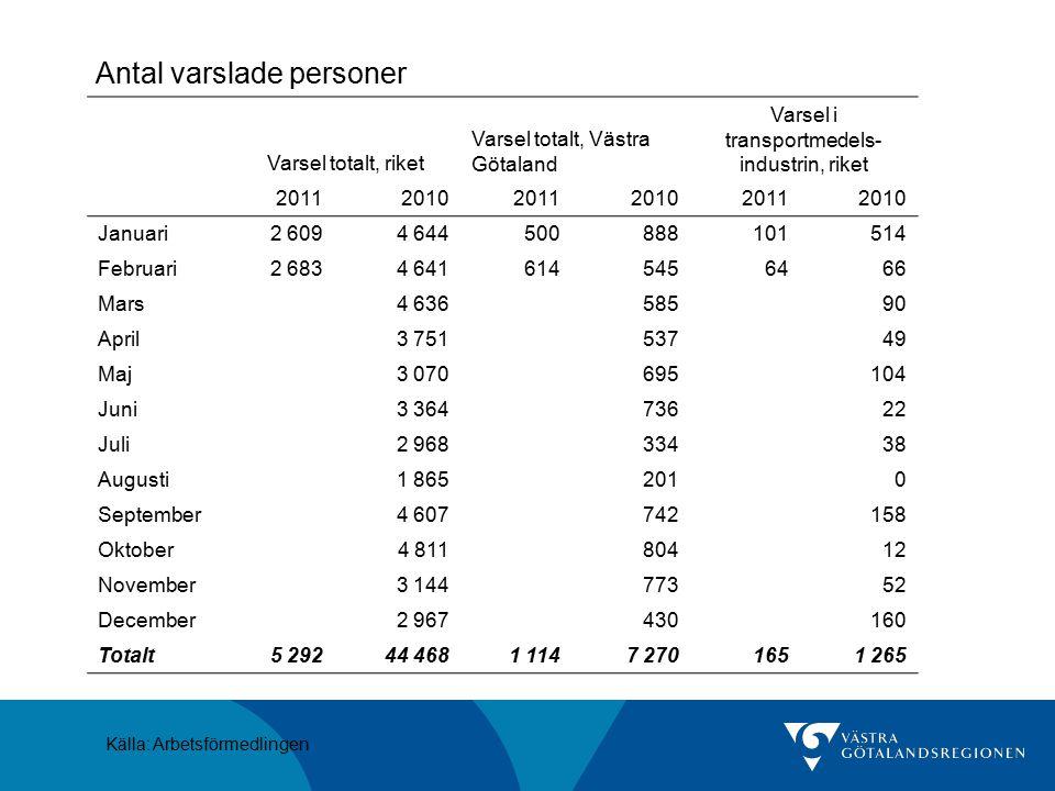 Antal varslade personer Källa: Arbetsförmedlingen Varsel totalt, riket Varsel totalt, Västra Götaland Varsel i transportmedels- industrin, riket 20112