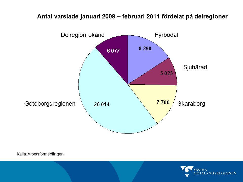 Antal varslade januari 2008 – februari 2011 fördelat på delregioner Källa: Arbetsförmedlingen GöteborgsregionenSkaraborg Sjuhärad FyrbodalDelregion okänd