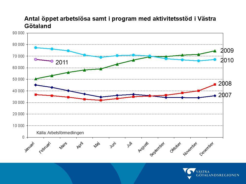 Antal och andel öppet arbetslösa samt i program med aktivitetsstöd Antal februari 2011 Förändring senaste månad Förändring senaste år Andel av befolkningen (16-64 år) februari 2011 Göteborgs- regionen 35 654-2,9%-14,2%5,8% Fyrbodal12 724-2,1%-10,8%8,0% Skaraborg11 400-2,6%-14,5%7,1% Sjuhärad7 754-0,4%-15,4%5,9% Västra Götaland 65 680-2,3%-13,8%6,5% Riket400 320-2,0%-8,1%6,7% Källa: Arbetsförmedlingen