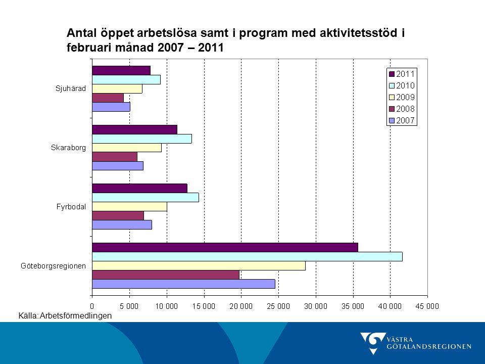Antal öppet arbetslösa samt i program med aktivitetsstöd i februari månad 2007 – 2011 Källa: Arbetsförmedlingen