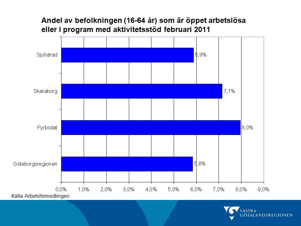 Sysselsättningsgrad 15-74 år, 4:e kvartalet 2009 och 2010, procent Källa: SCB/AKU