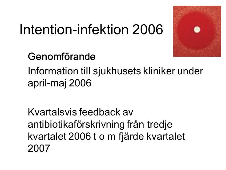 Intention-infektion 2006 Genomförande Information till sjukhusets kliniker under april-maj 2006 Kvartalsvis feedback av antibiotikaförskrivning från tredje kvartalet 2006 t o m fjärde kvartalet 2007
