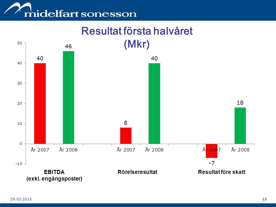 1529.03.201515 Resultat första halvåret (Mkr) EBITDA (exkl.