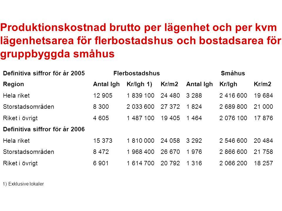 Produktionskostnad brutto per lägenhet och per kvm lägenhetsarea för flerbostadshus och bostadsarea för gruppbyggda småhus Definitiva siffror för år 2