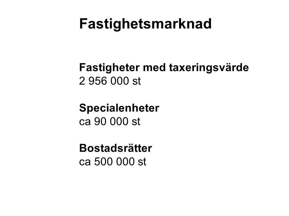 Fastighetsmarknad Fastigheter med taxeringsvärde 2 956 000 st Specialenheter ca 90 000 st Bostadsrätter ca 500 000 st