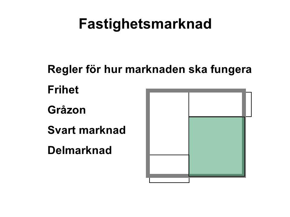 Fastighetsmarknad Regler för hur marknaden ska fungera Frihet Gråzon Svart marknad Delmarknad