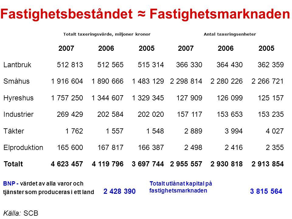 Fastighetsbeståndet ≈ Fastighetsmarknaden Källa: SCB Totalt taxeringsvärde, miljoner kronorAntal taxeringsenheter 200720062005200720062005 Lantbruk512