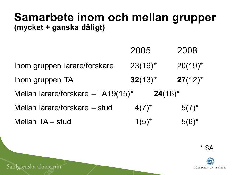 Samarbete inom och mellan grupper (mycket + ganska dåligt) 2005 2008 Inom gruppen lärare/forskare23(19)*20(19)* Inom gruppen TA32(13)*27(12)* Mellan l