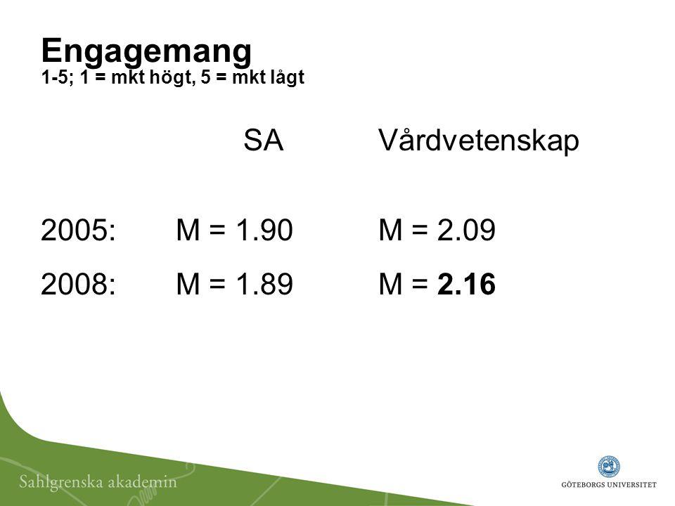 Engagemang 1-5; 1 = mkt högt, 5 = mkt lågt SAVårdvetenskap 2005:M = 1.90M = 2.09 2008:M = 1.89M = 2.16
