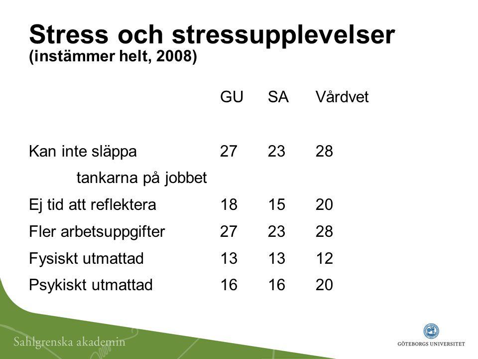 Stress och stressupplevelser (instämmer helt, 2008) GUSAVårdvet Kan inte släppa272328 tankarna på jobbet Ej tid att reflektera181520 Fler arbetsuppgif