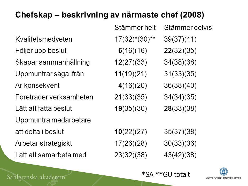 Chefskap – beskrivning av närmaste chef (2008) Stämmer heltStämmer delvis Kvalitetsmedveten 17(32)*(30)**39(37)(41) Följer upp beslut 6(16)(16)22(32)(