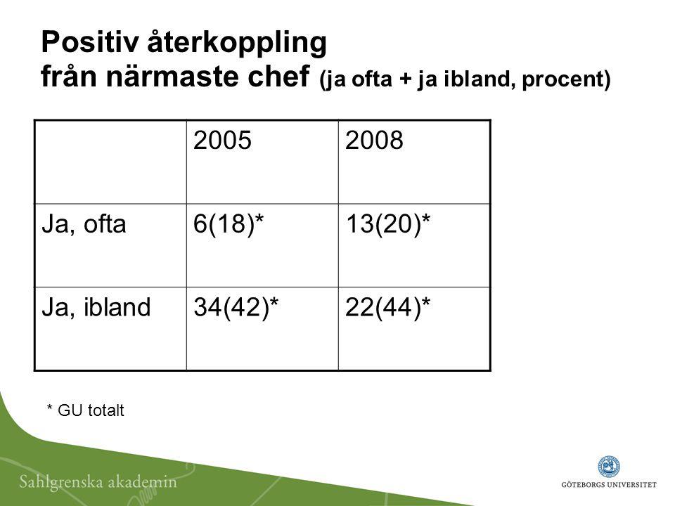Positiv återkoppling från närmaste chef (ja ofta + ja ibland, procent) 20052008 Ja, ofta6(18)*13(20)* Ja, ibland34(42)*22(44)* * GU totalt