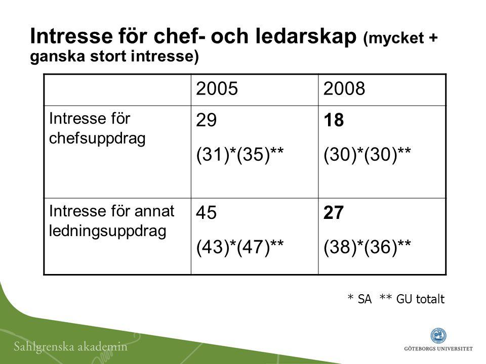 Intresse för chef- och ledarskap (mycket + ganska stort intresse) 20052008 Intresse för chefsuppdrag 29 (31)*(35)** 18 (30)*(30)** Intresse för annat