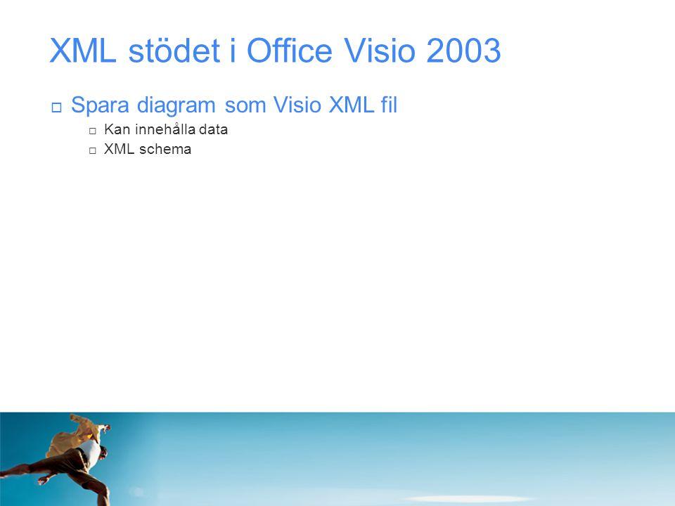 XML stödet i Office Visio 2003  Spara diagram som Visio XML fil  Kan innehålla data  XML schema