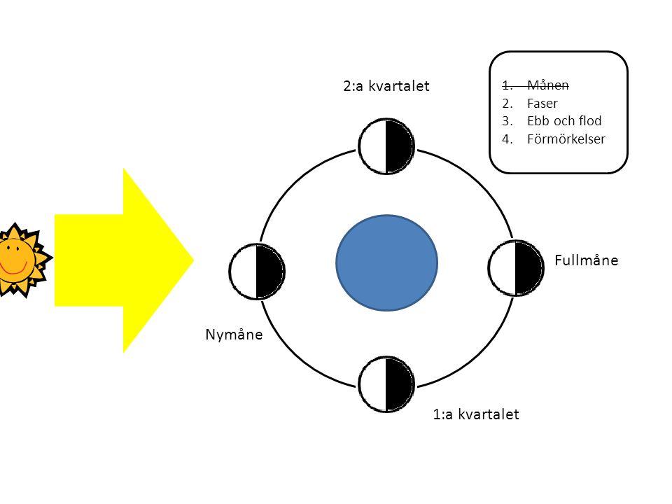 1.Månen 2.Faser 3.Ebb och flod 4.Förmörkelser Fullmåne Nymåne 1:a kvartalet 2:a kvartalet